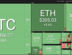 Bitcoin se aproxima de US$ 11.000 mais uma vez, permanecendo em alta entre as criptomoedas