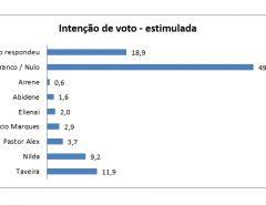 Pesquisa para prefeito em Parnamirim estimulada: Taveira tem 11,9%; Nilda, 9,2%; Pastor Alex, 3,7%; Maurício, 2,9%; Elienai, 2%; e Abidene 1,6%