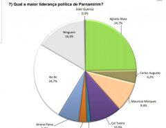 Pesquisa Focos em Parnamirim (RN) mostra grande número de indecisos em cenário eleitoral de 2020