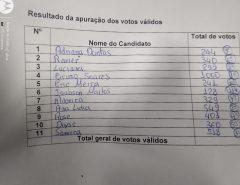 Resultado das eleições para conselheiros titulares de Macaíba