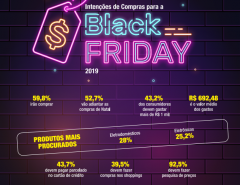 Gasto médio dos natalenses na Black Friday 2019 será de quase R$700, de acordo com pesquisa da Fecomércio RN