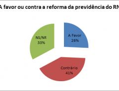 Pesquisa Seta: 41% dos natalenses é contra a reforma da previdência estadual; 26% são a favor