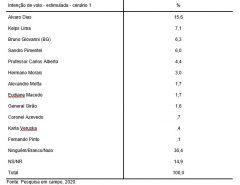 Pesquisa estimulada/prefeito de Natal: Álvaro tem 15,6%; Kelps, 7,1%; BG, 6,3%; e Sandro, 6%