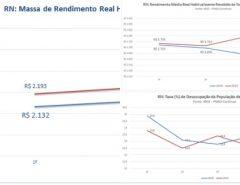 RN termina 2019 com queda na taxa de desemprego e aumento do rendimento médio, destaca IBGE