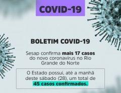 Com 17 novos casos, RN agora tem 45 confirmados com coronavírus