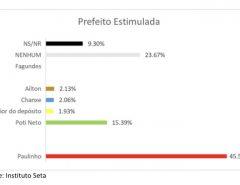 Pesquisa Seta/São Gonçalo/prefeito: Paulinho tem 45,51%; Poti, 15,39%