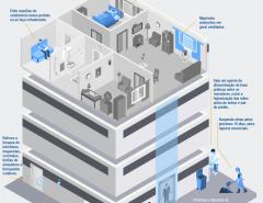 Fecomércio RN divulga cuidados que a população deve adotar em condomínios e residências