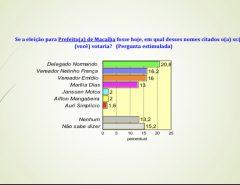 Pesquisa 98 FM/Consult/estimulada/ prefeito de Macaíba: Normando Feitosa 20,8%; Netinho França 16,2%; Emídio Júnior 16% e Marília Dias 13%