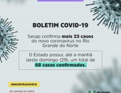 Sesap confirma mais 23 casos do novo coronavírus no RN