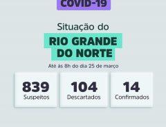 Sobe para 839 número de casos suspeitos de coronavírus no RN; confirmados ainda são 14