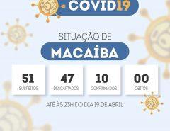 Covid-19: Sobe para 10 o número de casos confirmados em Macaíba