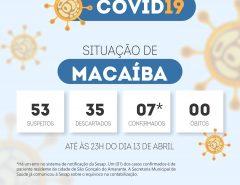 Situação de Macaíba em relação ao Covid-19