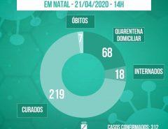 Coronavírus: Natal tem 219 pacientes curados, 70% dos casos