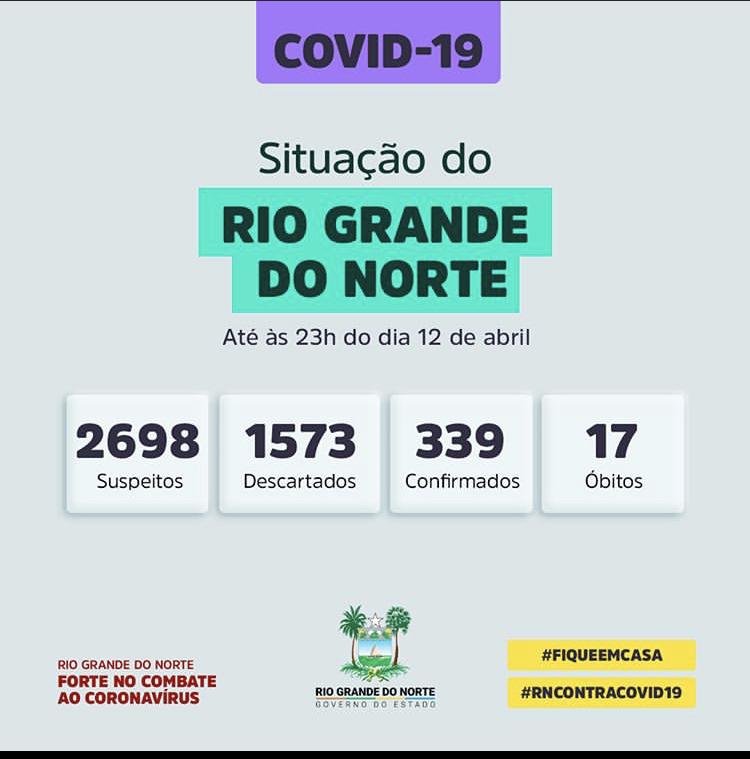 Covid-19: RN possui 339 confirmados, 2.698 suspeitos, 1.573 descartados e 17 óbitos