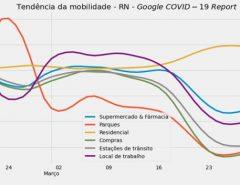 Monitoramento mostra que isolamento no RN é similar ao resto do país