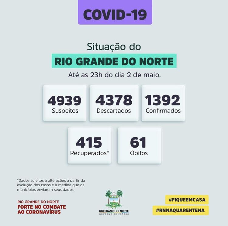 Covid-19: Situação do RN