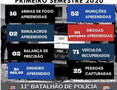 PM divulga números referentes ao primeiro semestre de 2020 em Macaíba