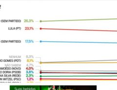 Bolsonaro lidera corrida eleitoral de 2022 em todos os cenários, mostra pesquisa