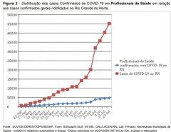 Mais da metade dos trabalhadores da saúde no RN com Covid-19 estão recuperados