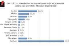 PESQUISA AGORA SEI/PREFEITO/ ESPONTÂNEA: Emídio Júnior lidera com 18,0%; Marília Dias 10,4%; Netinho França 8,4% e Normando Feitosa com 6,0%