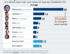 Moro empata com Bolsonaro no 2º turno e recebe 62% dos votos de Haddad e 65% de Ciro Gomes