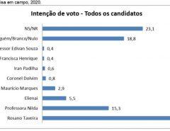 Taveira lidera com 32,2%, Nilda 15,3% na pesquisa estimulada SETA para Prefeitura de Parnamirim