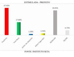 PESQUISA SETA/SÃO GONÇALO/PREFEITO/ ESTIMULADA: Paulinho tem 37,45%; Poti, 17,8%
