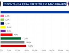 Pesquisa Item/prefeito de Macaíba: Marília Dias 26%, Emídio Júnior 24%, Netinho França 19% e Normando Feitosa 11%