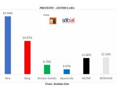 PESQUISA BG/SETA/GOIANINHA: Na estimulada, Nira tem 41,94% e Berg aparece com 24,07%