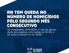 RN tem queda pelo segundo mês consecutivo no número de homicídios