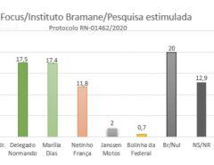 Pesquisa estimulada para prefeito de Macaíba: Emídio Jr., 17,7%; Delegado Normando, 17,5%; Marília Dias, 17,4% e Netinho França, 11,8%