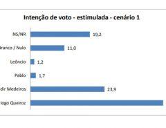 PESQUISA BG/SETA/JUCURUTU: Em cenário estimulado, Iogo Queiroz tem 42,9%; Valdir Medeiros, 23,9%