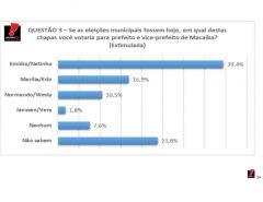 Emídio Jr e Netinho ampliam vantagem e lideram a segunda pesquisa Agora Sei / Senadinho Macaíba