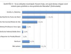 Emídio Jr e Netinho crescem e maioria sobre Marília passa de 23 pontos, em Macaíba