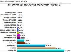 Álvaro lidera com 33.59% e Kelps vem em segundo com 5.63%