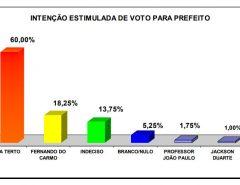 PESQUISA BG/PERFIL/SERRINHA: Deda Terto lidera com 60%; Fernando do Carmo tem 18,25%