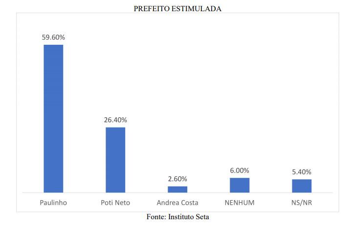 PESQUISA BG/SETA/SÃO GONÇALO: Paulinho tem 59,6% das intenções de voto contra 26,4% de Poti Neto