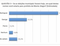 Em Monte Alegre, André Rodrigues lidera pesquisa com 62,3% dos votos