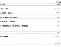 PESQUISA BG/CONSULT/MACAÍBA: Espontânea coloca Emídio com 43,4% e Marília com 15,4%
