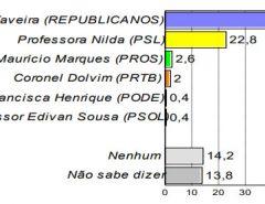 PESQUISA CONSULT/PARNAMIRIM: Taveira tem 43,8% das intenções de voto contra 22,8% de Nilda