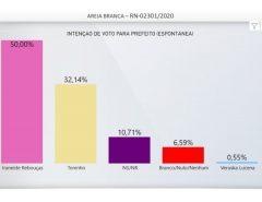 Iraneide tem 50,27% da preferência do areiabranquense; Toninho tem 33,52% e lidera rejeição, diz instituto TS2